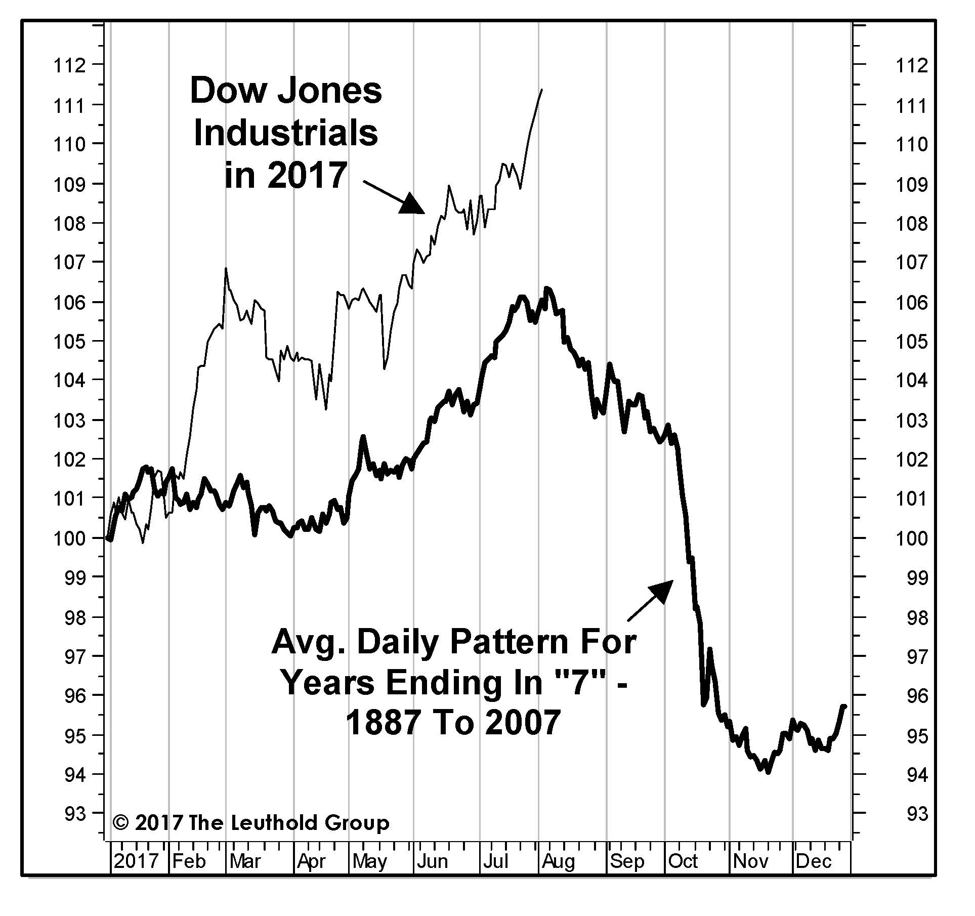 dow_daily_pattern_1887-2007.jpg