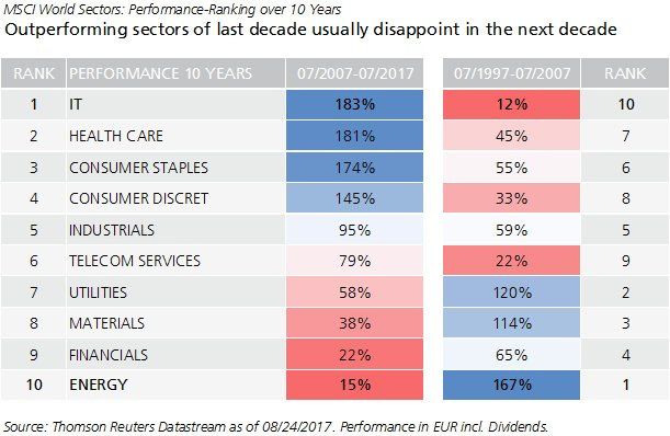outperformimg_sectors_in_a_decade_1997-2017.png