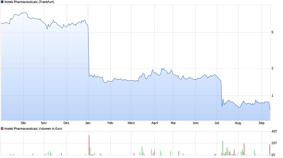 chart_year_inotekpharmaceuticals.png
