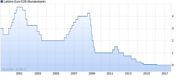 chart_all_leitzinseuroezb.png
