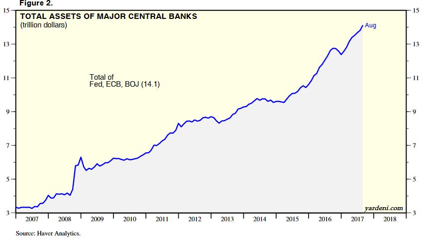 total_assets_of_major_central_banks_2017-09.png