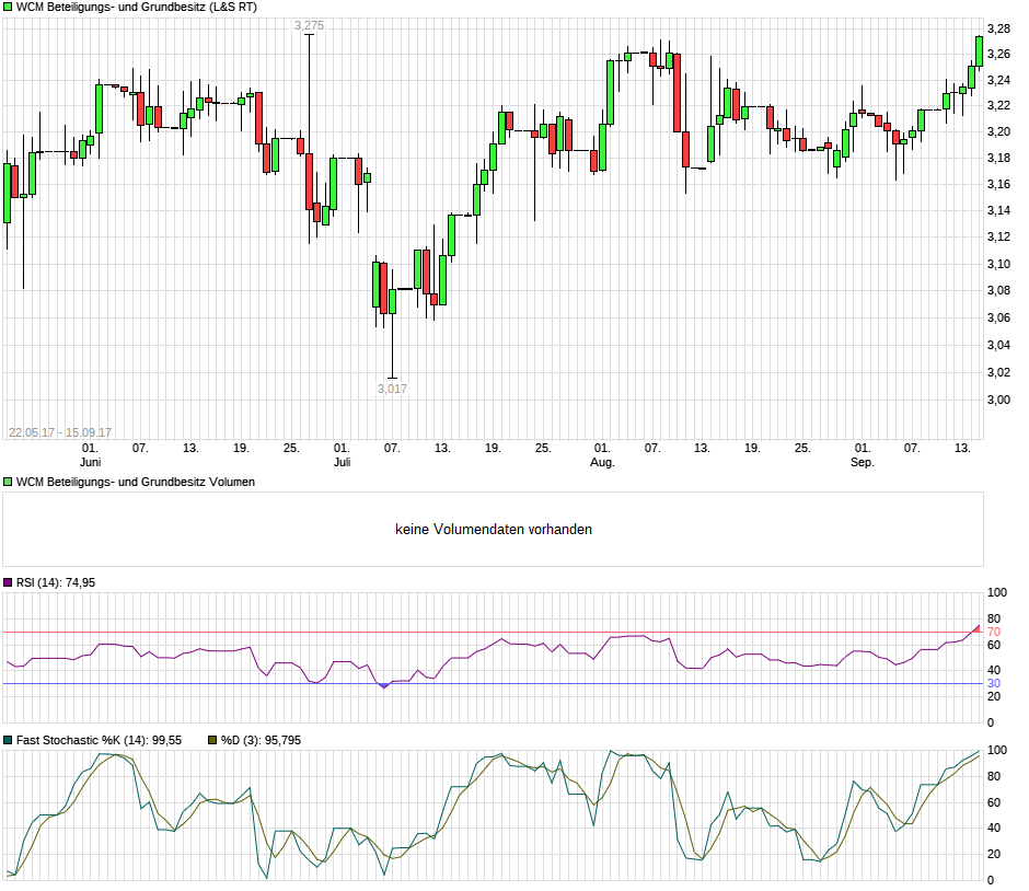 chart_free_wcmbeteiligungs-undgrundbesitz.png