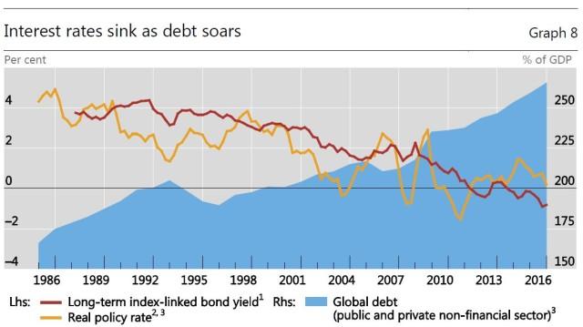 zinsen_sinken-schulden_steigen.jpg