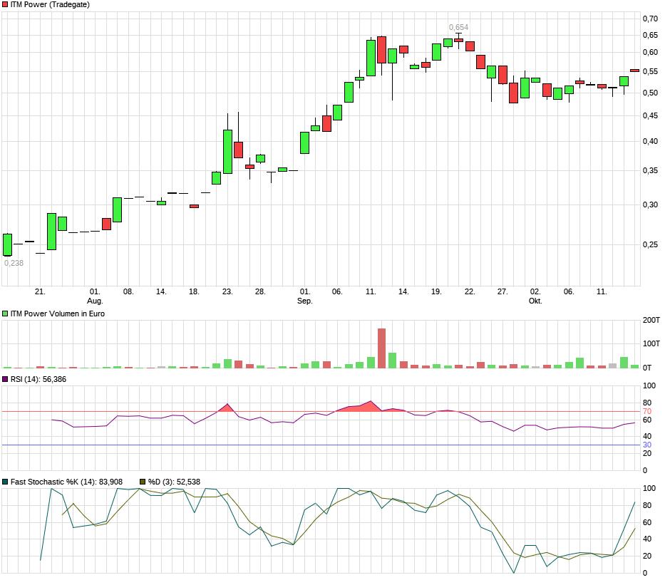 chart_quarter_itmpower.png