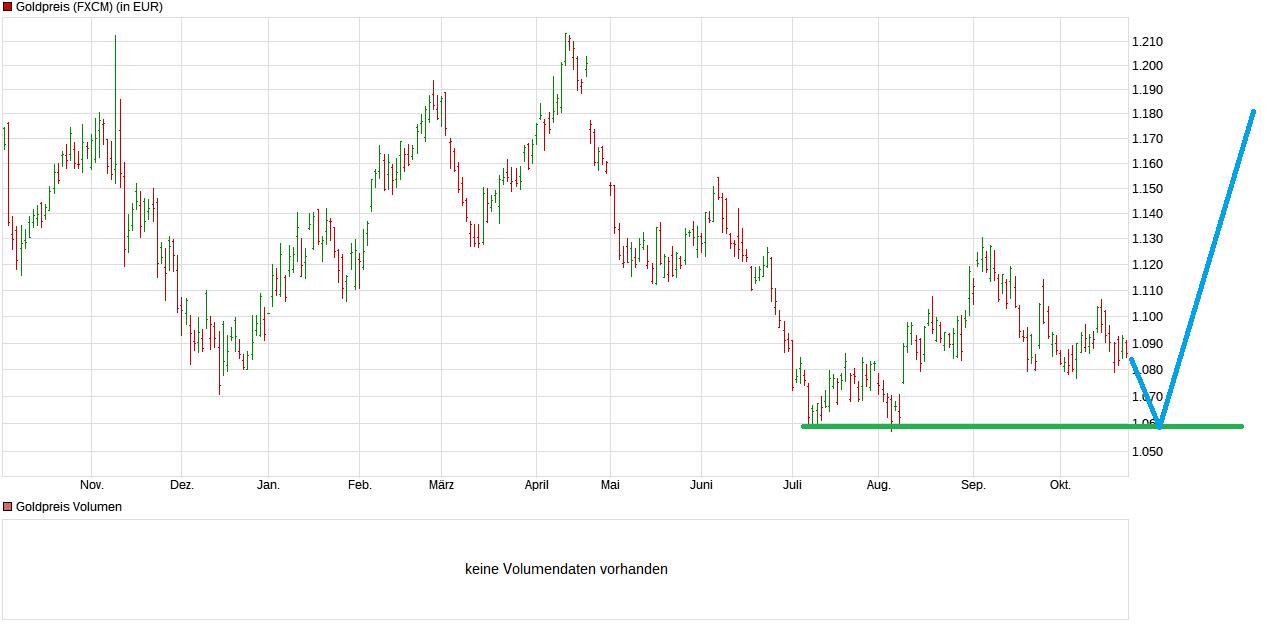chart_year_goldpreis.png