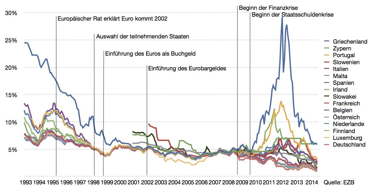 zinss__tze_in_der_eurozone_seit_1993.png