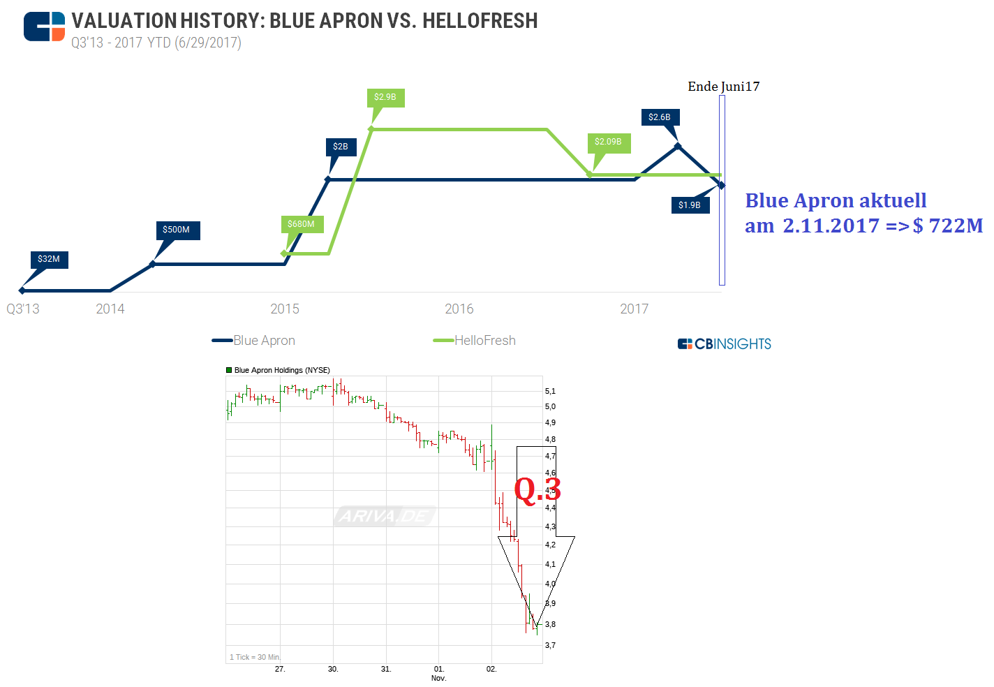 valuation-history-blue-apron-hellofresh-_6.png