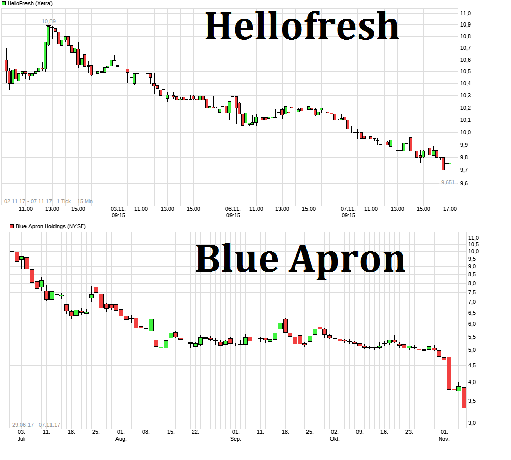 chart_week_hellofresh.png