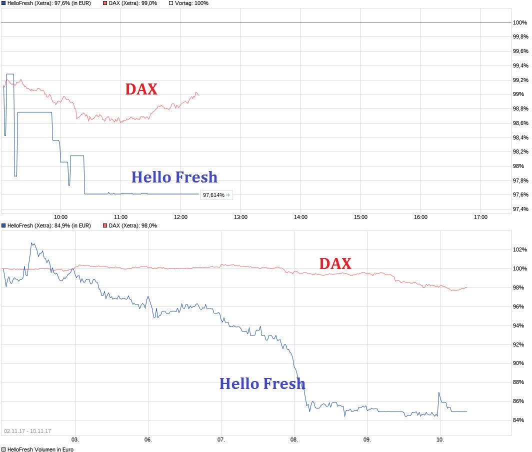 chart_intraday_hellofresh.png