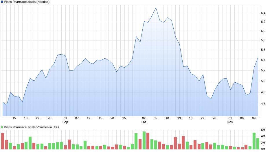 chart_quarter_pierispharmaceuticals.png