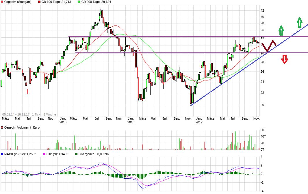 chart_all_cegedim.png