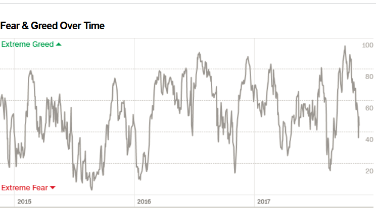 screenshot-2017-11-18_fear_greed_index_-....png