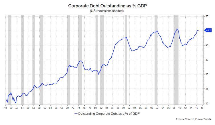 corporate_debt_2017-11.jpg