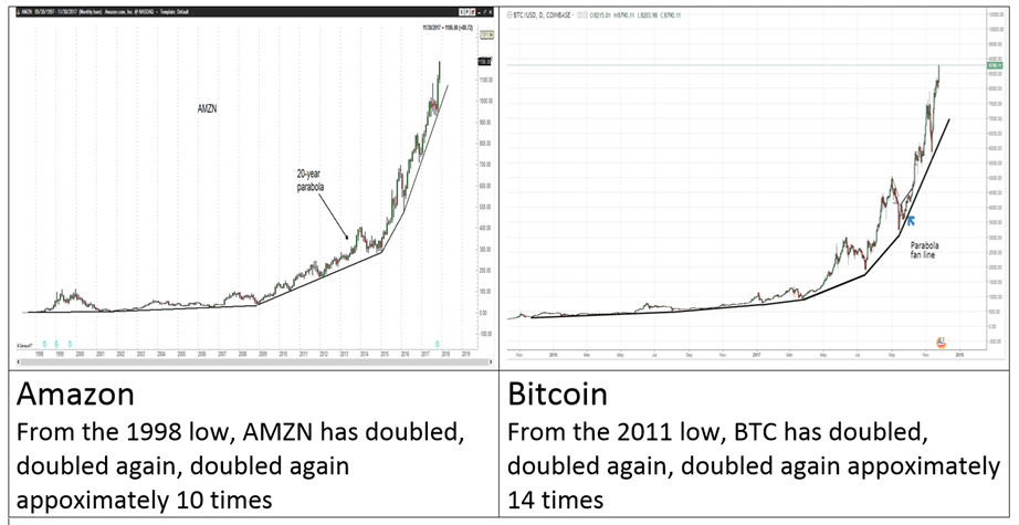 amazon-vs-bitcoin.png