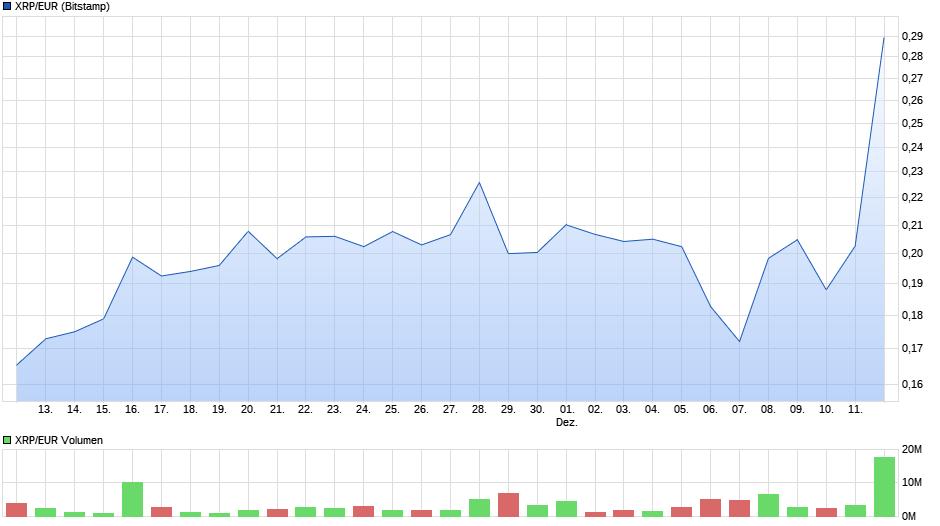 chart_month_xrpeurrippleeuro.png