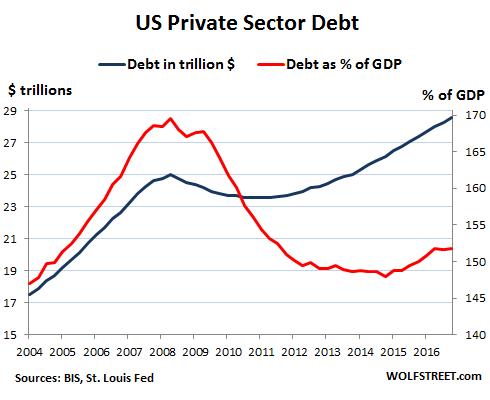 global-debt-bubble-us.png