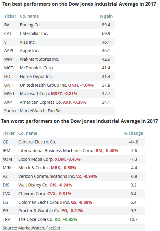 dow_performers_2017.png