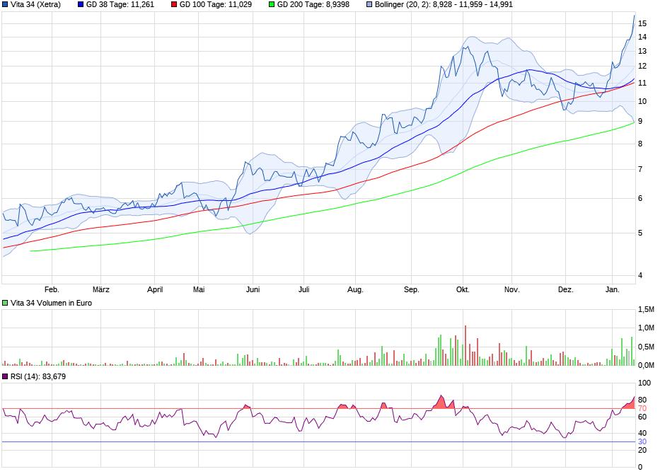 chart_year_vita34.png