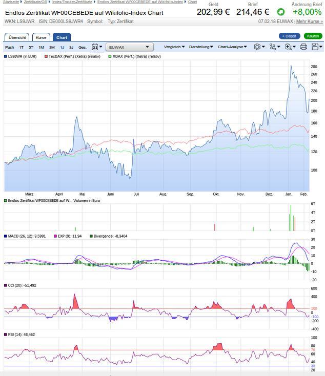 chart-analyse_wf000cebede-2018-02-08.jpg