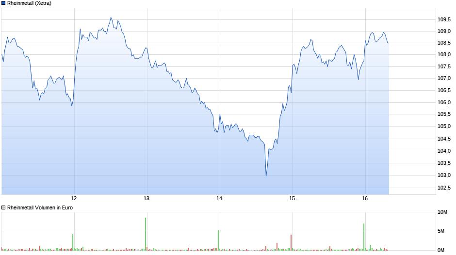 chart_week_rheinmetall.png