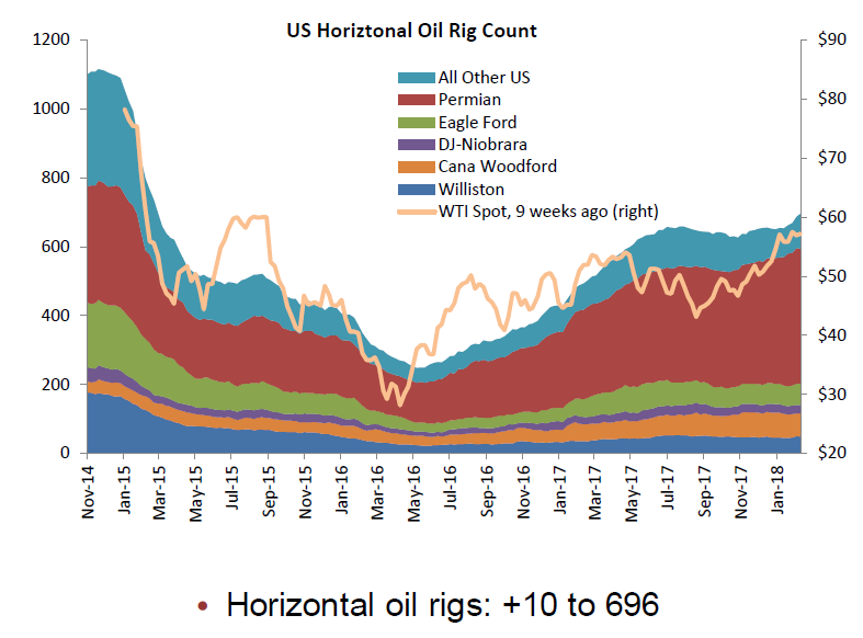 us_horizontal_oil_rig_count_2018-02.png