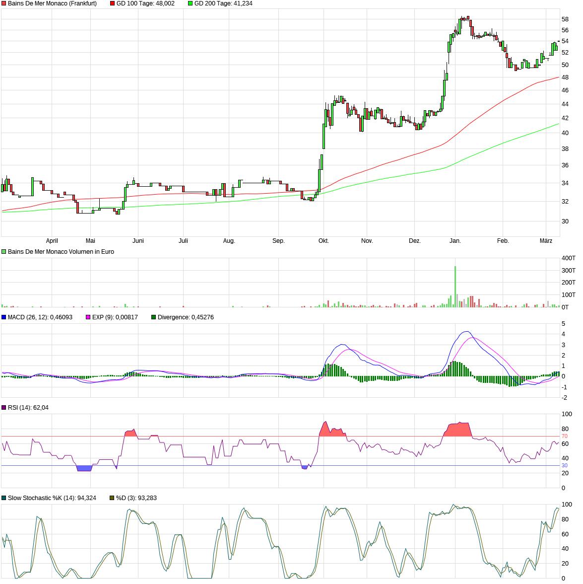 chart_year_bainsdemermonaco.png