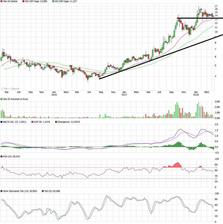 chart_3years_vita34.png