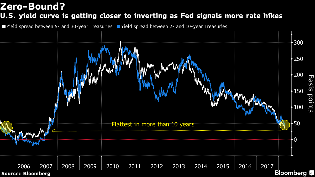 flattest_yield-curve_2018-04.png