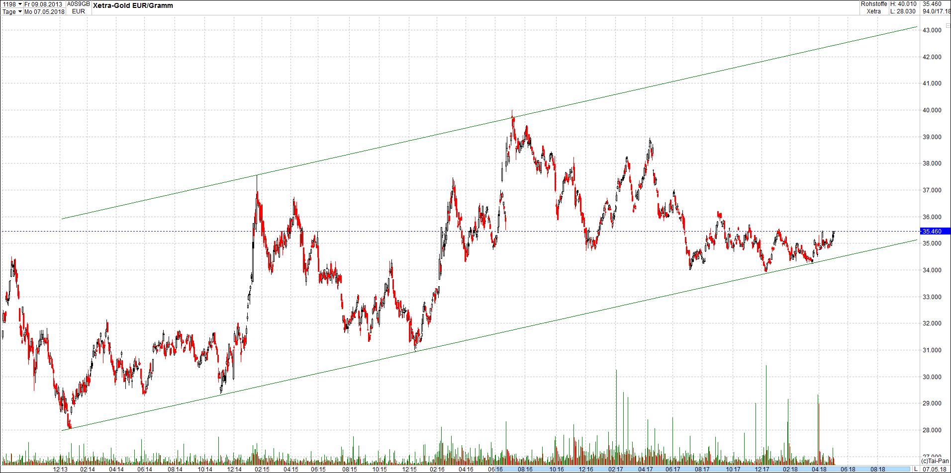 gold_chart_von_heute3.png