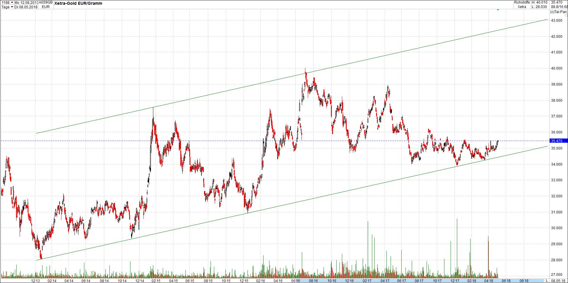 gold_chart_von_heute4.png