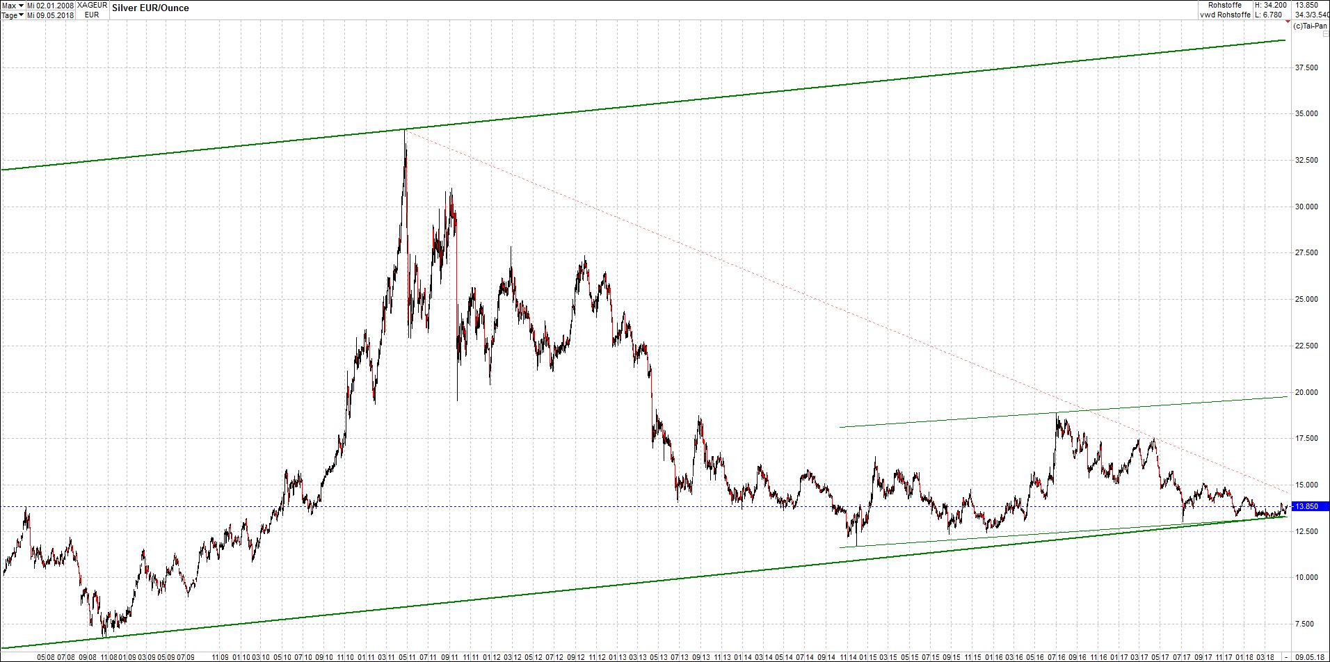 silber_chart_von_heute1.png