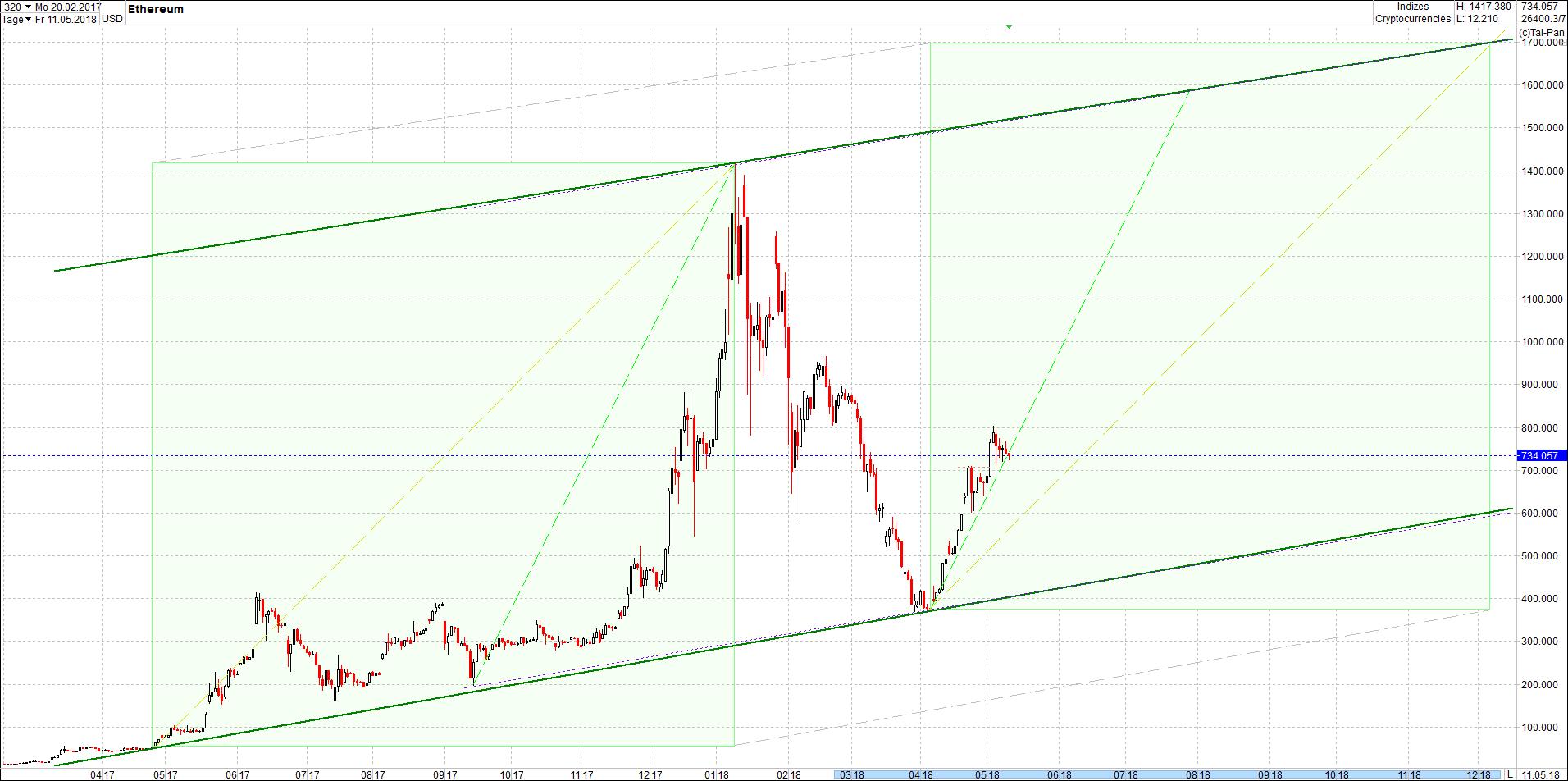ethereum_chart_von_heute_morgen2.png