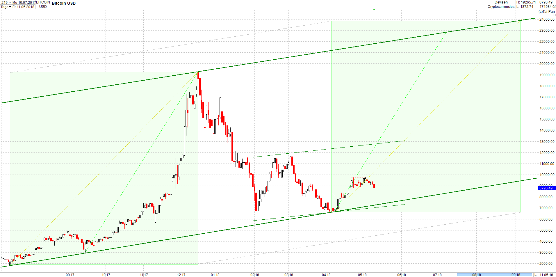 bitcoin_chart_von_heute_mittag1.png