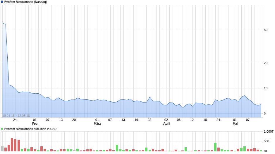 chart_year_evofembiosciences.png