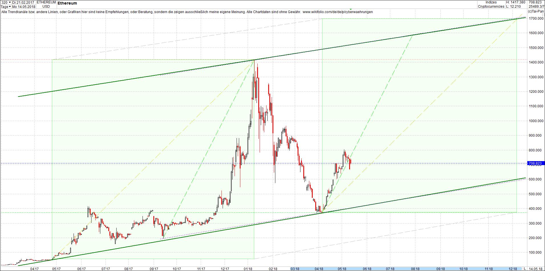ethereum_chart_von_heute_mittag2.png