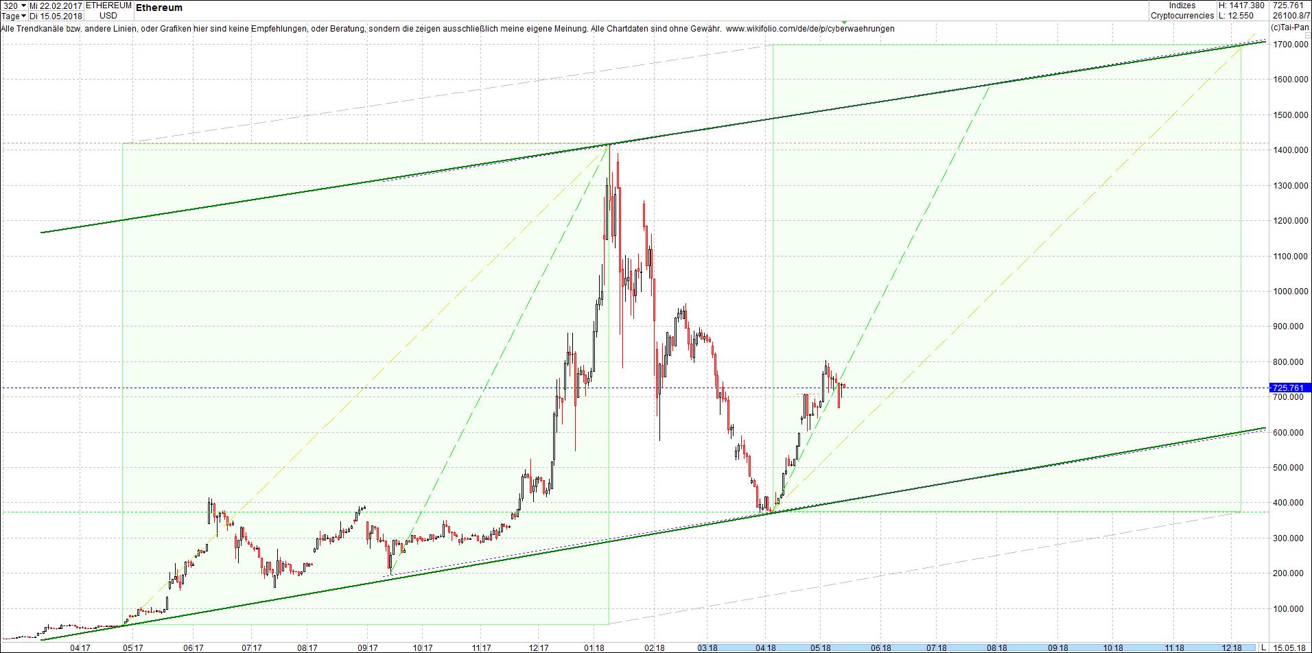 ethereum_chart_heute_abend1.png