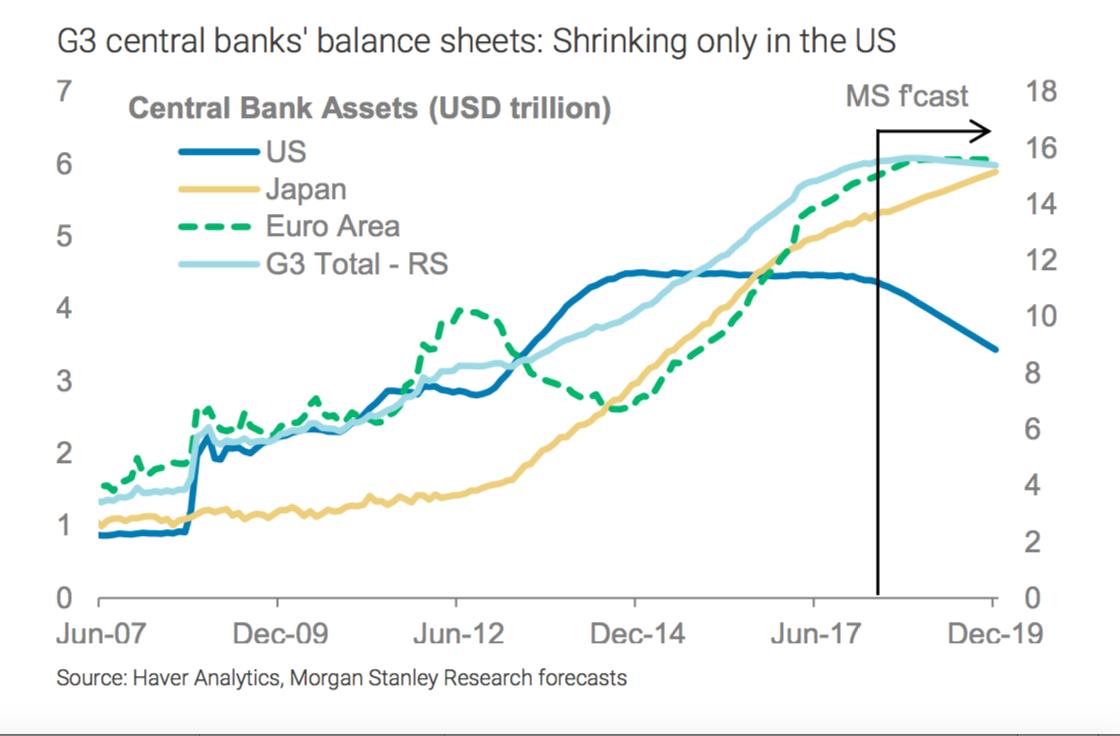 g3_cb_balance_sheets__chart_morgan_stanley_....png