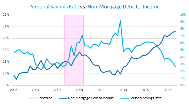 personal-savings-vs-non-mortgage-debt-to-income.png
