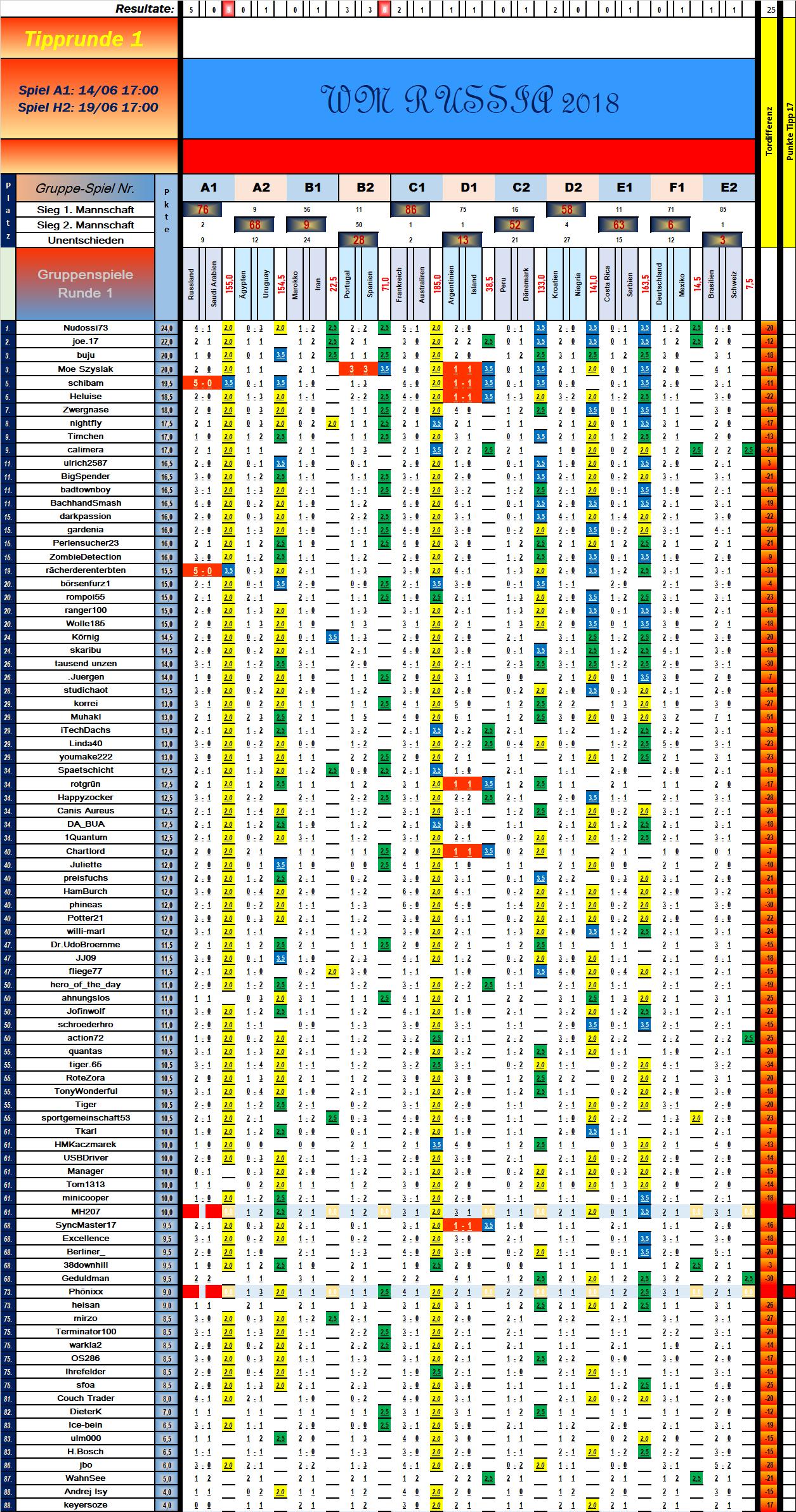 tabelle_vorrunde_1_spiel_11.png