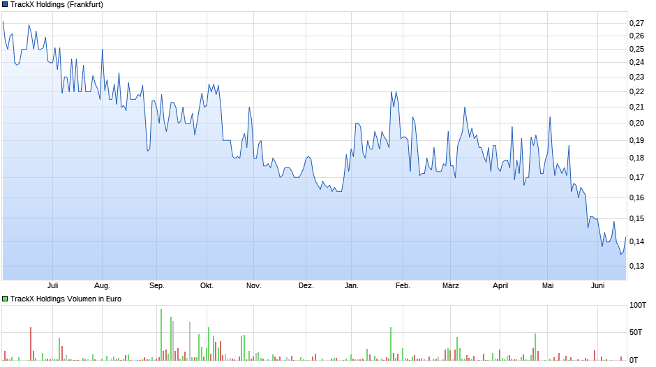 chart_year_trackxholdings.png