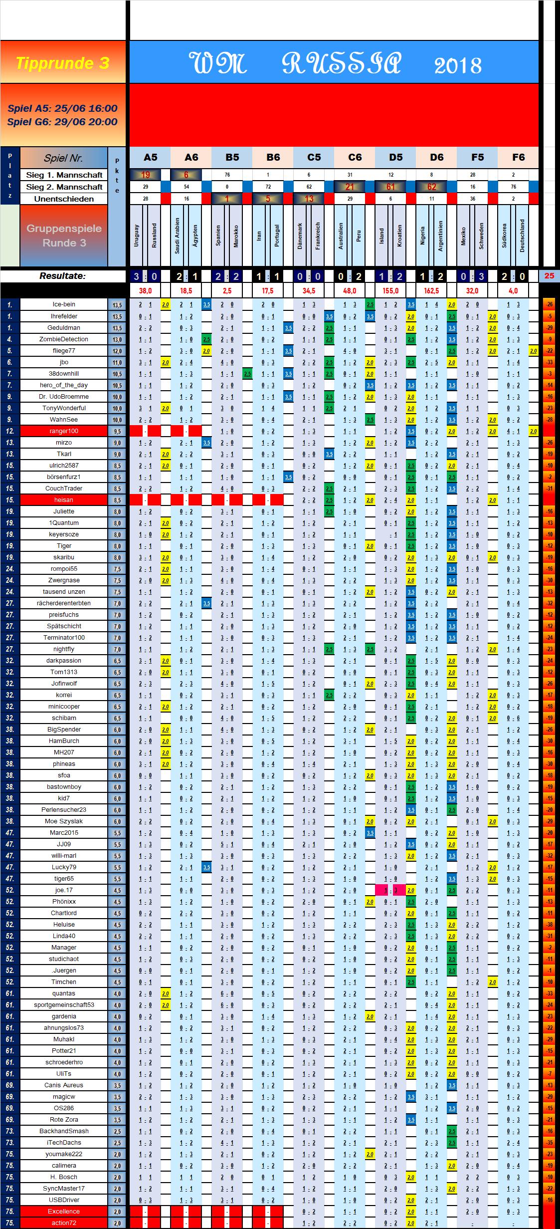 tabelle_vorrunde_3_spiel_10.png