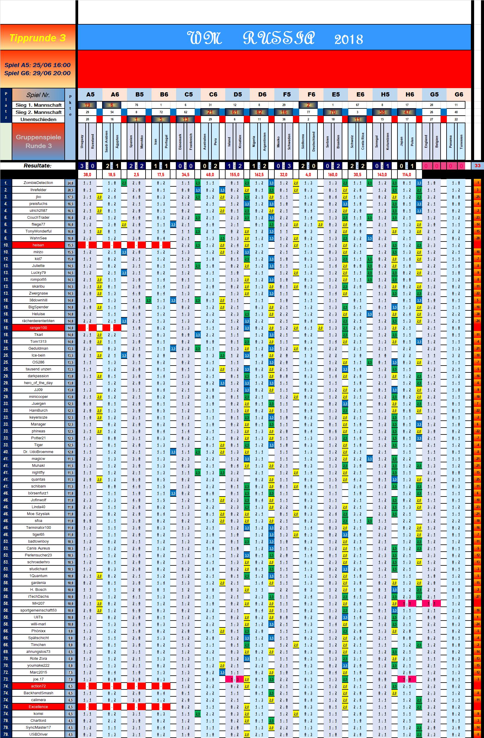 tabelle_vorrunde_3_spiel_14.png