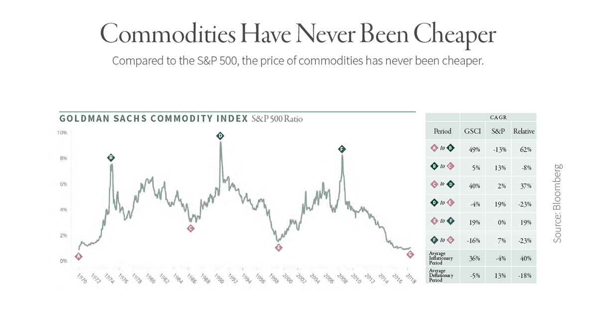 gsci_2018-08_commodities-have-never-been-....png