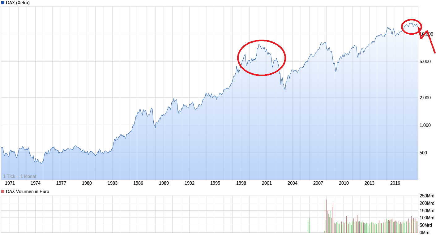 chart_all_dax.png