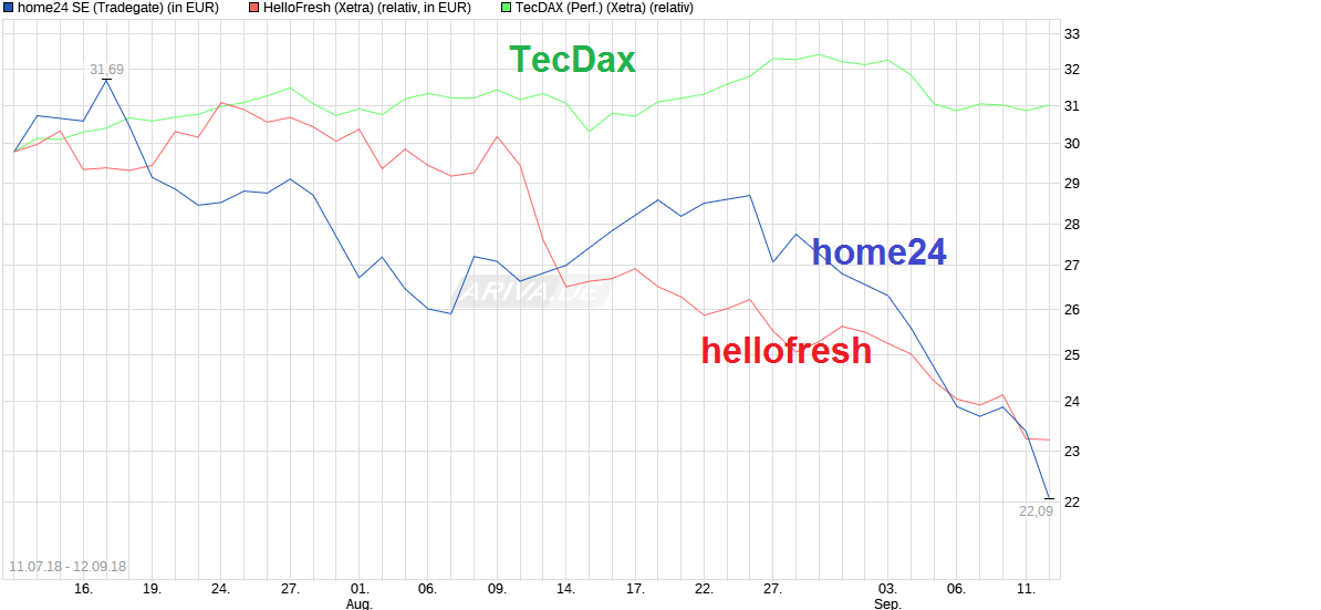 chart_free_home24se.png