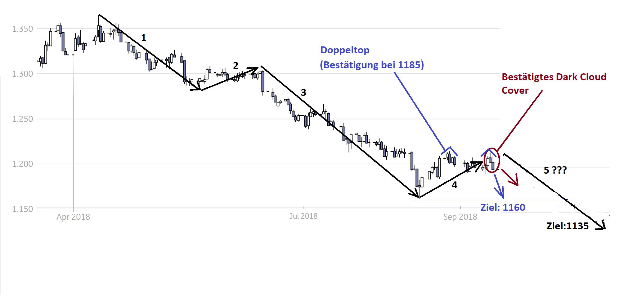 b_g_gold_chart.png