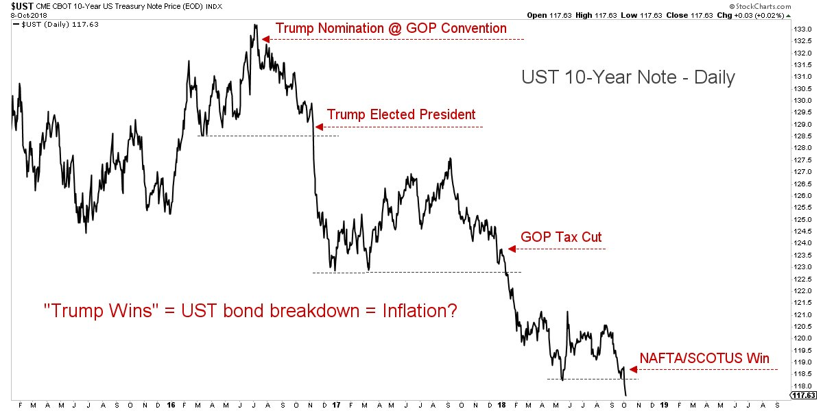 bonds_down_-_the_trump_inflation.jpg