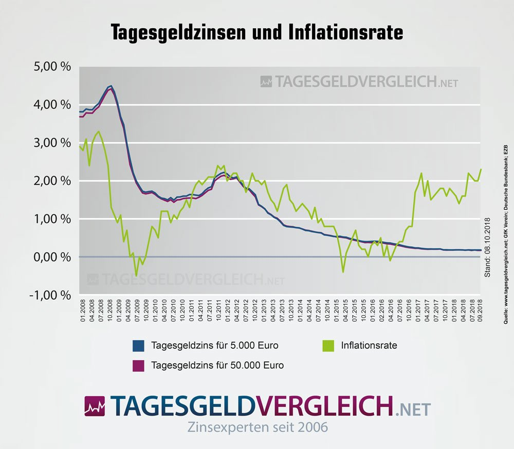 inflation_und_tagesgeld_2018-10.jpg