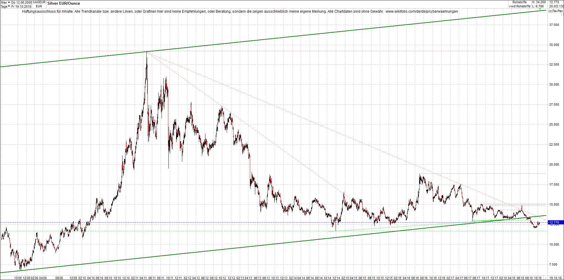 silber_chart_von_heute_morgen.png
