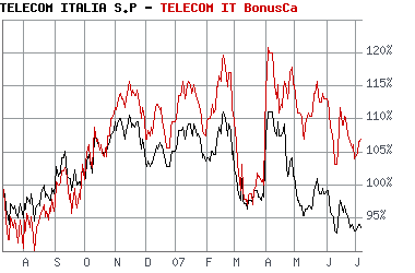 20070709_Telecom-Italia_versus_Bonuszerti.png
